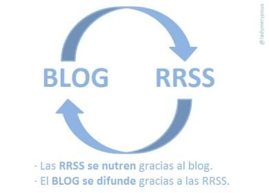 feedback rrss blog
