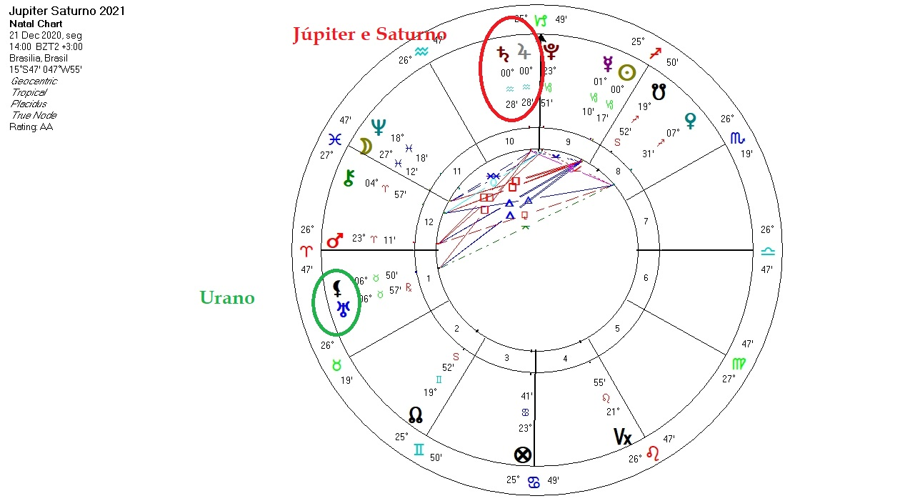 Efemerides astrologicas 2021 calendar
