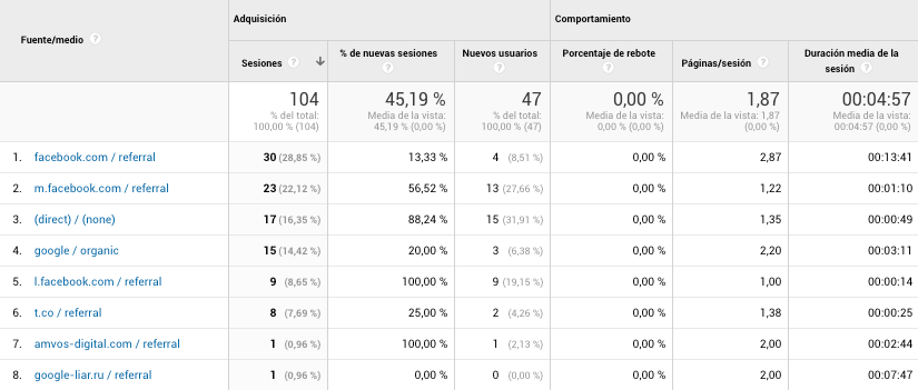 Google Analytics Adquisición