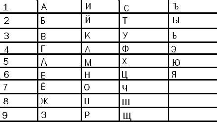 нумерологическая таблица