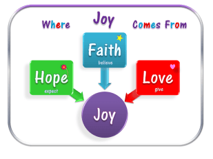 Where Joy Comes From