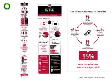 Infographie pour l'école Télécom ParisTech ENST