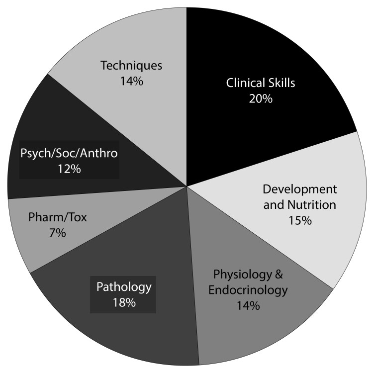 A graphic representation of the IBLCE Exam categories.