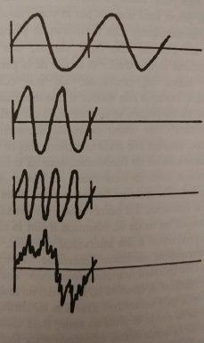schéma de son