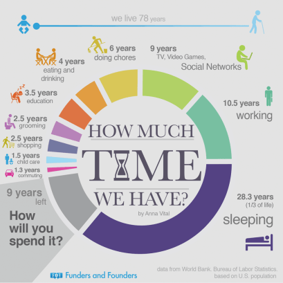 INfographic on ahow the average life is spent. Sourced from http://fundersandfounders.com/what-7-billion-world-population-does/ Found on Mariedeveaux.com (Career coach) in article about taking work personally.