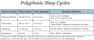A chart demonstrating the 4 basic polyphasic sleep cycles: biphasic includes one 4-4.5 hour sesssiona nd one 1.5 hour session. Everyman is one 3 hour sleep and three 20 minute naps throughout the day. UBerman is six 20-30 minute sleeps during the day and dymaxion is four 30 minute sessions. Chart helps Marie Deveaux, career coach explain the benefits of sleep cycles for solopreneurs.