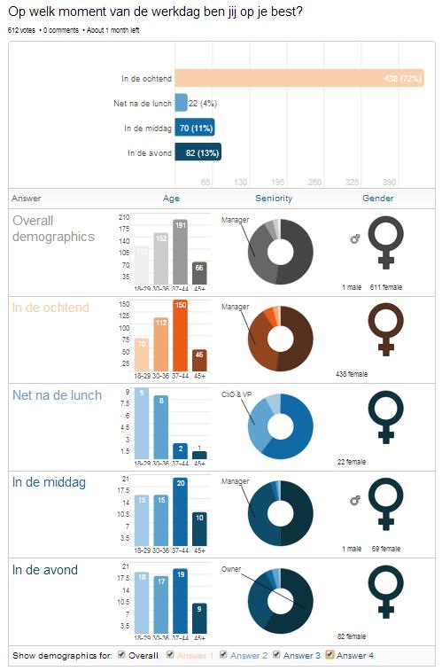 Statistiek, LinkedIn Poll, tussen 7 en 8 uur