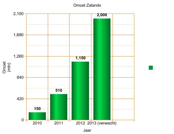 Zalando omzet - Met verwachte omzet 2013 - Grafiek