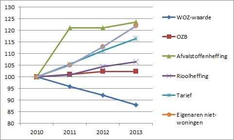 veranderingen gemeente Hilversum 2010-2013  2010 is 100
