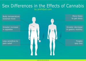 How Men and Women Respond Differently to Cannabis
