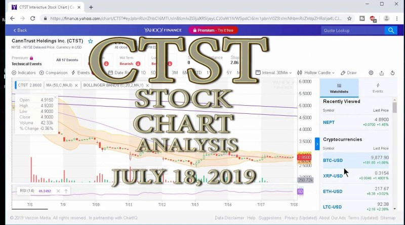 CTST Stock: Technical Analysis for 6/18/2019 [CANNABIS STOCK