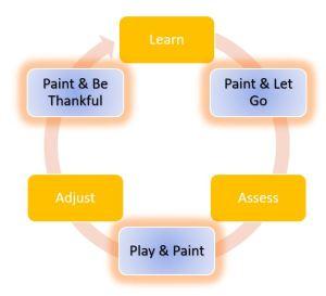 learn, paint, assess, play, adjust, explorelearn, paint, assess, play, adjust, explore