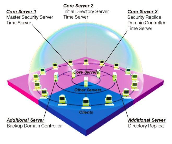 Dce Network 7