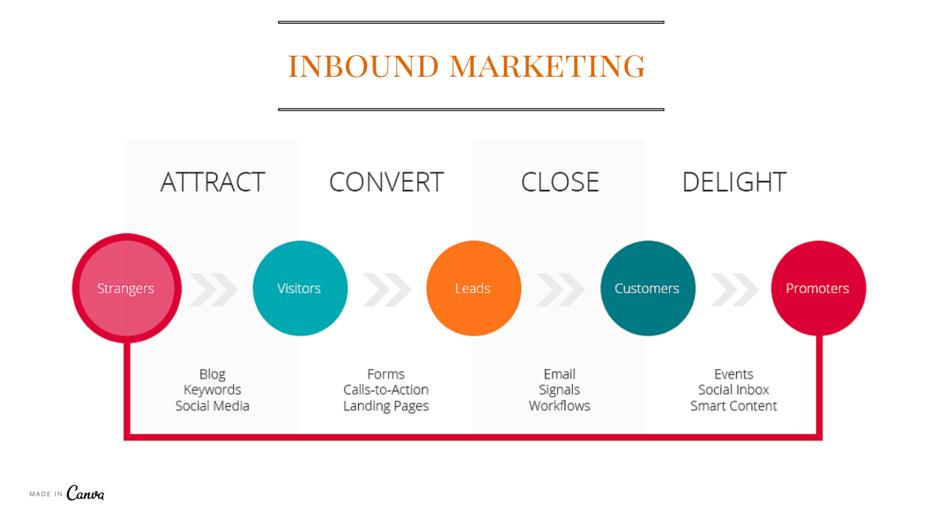 Inbound Marketing metodo