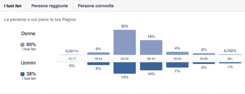 Facebook Insights (i Tuoi Fan)