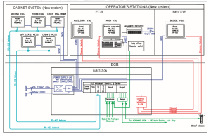 Engine room monitoring and alarm system