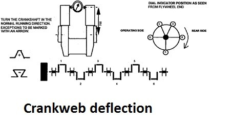 crankshaft deflection
