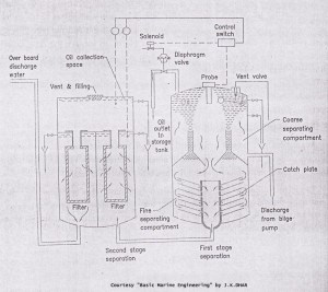 Oily Water Separator or Bilge Oil Separator