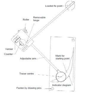 Calculation of Area of Indicator Diagram with Planimeter