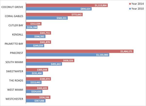 price comparison single family homes