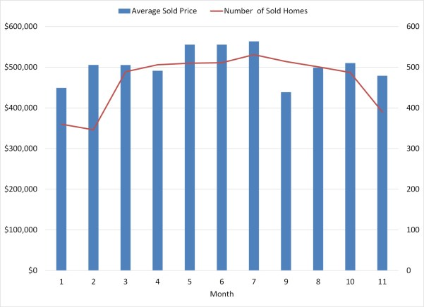 price trend single fmaily homes