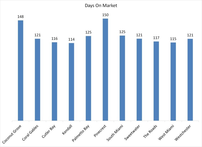 miami real estate days on market