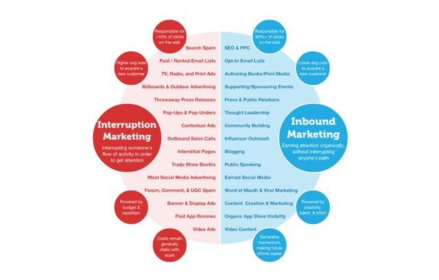Inbound and Outbound Marketing