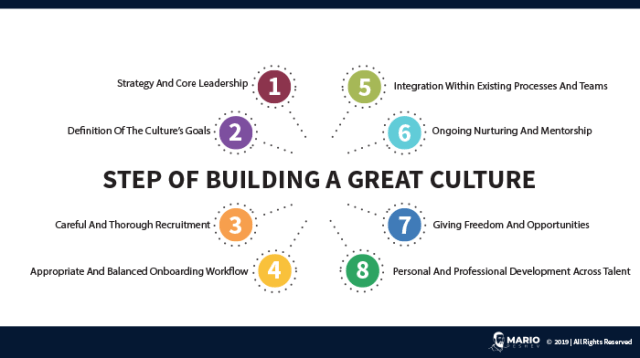 Step of building a great culture