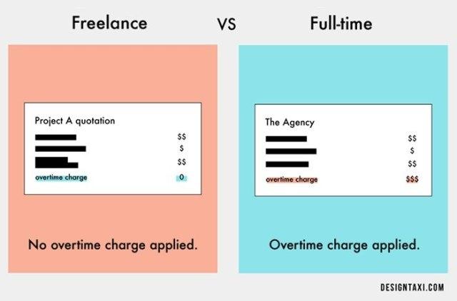 Freelance vs. Full-time