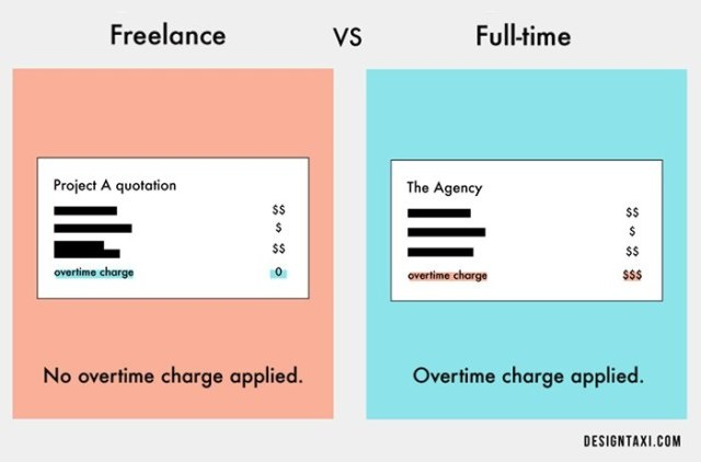 Freelance vs. Full-time