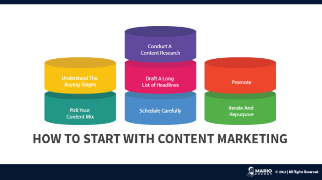 how to start with content marketing
