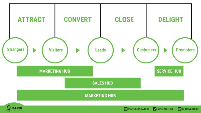 HubSpot on Inbound Marketing methodology