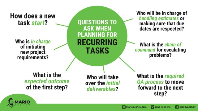 planning for recurring tasks