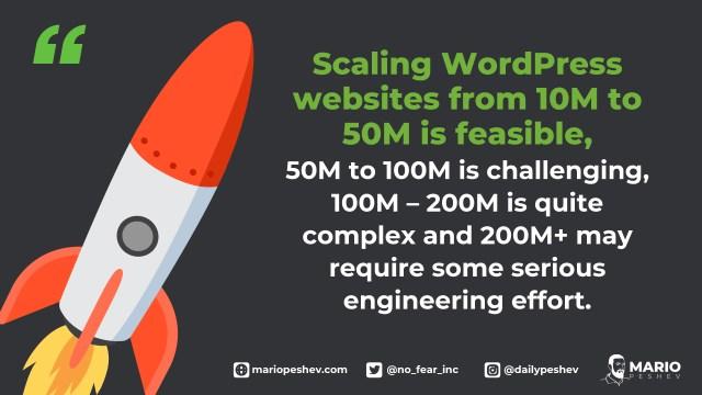 Scaling WordPress websites