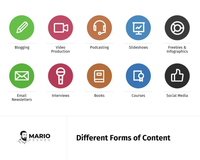 Different form of content | Writing high-quality content