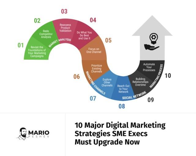 10 Major Digital Marketing Startegies SME Execs Must Upgrade now | Digital Marketing Strategies for Executives