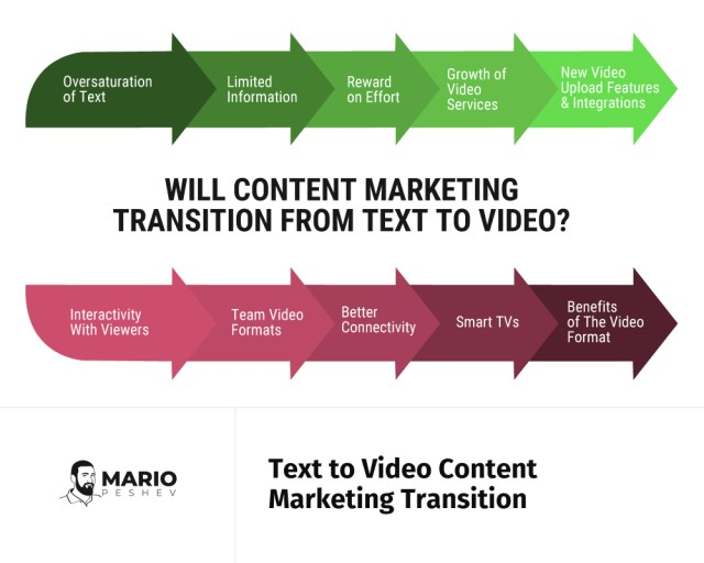 Text to video content marketing transition | text, audio, video marketing in 2020