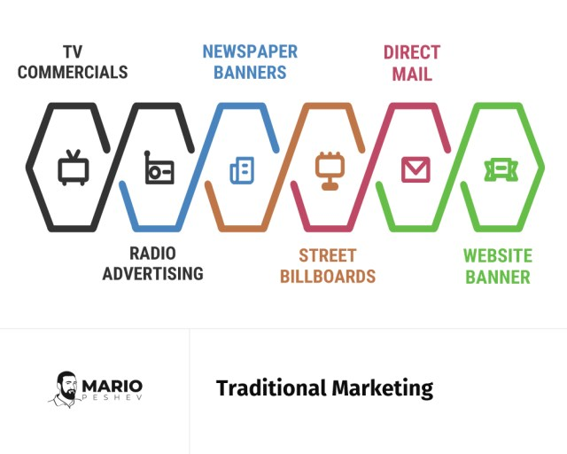 Traditional Marketing | How to Integrate hybrid Marketing