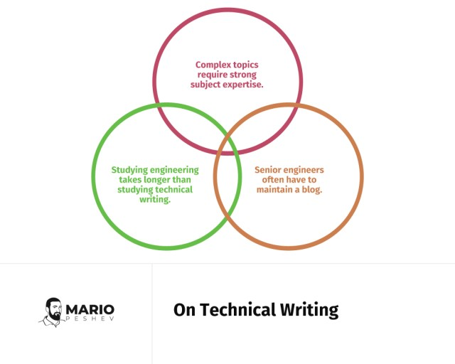On technical writing | Steps for recruiting content marketers