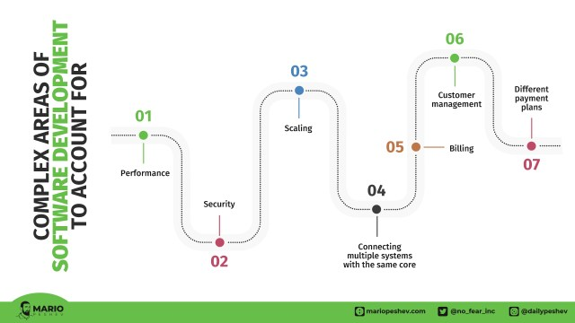 areas of software development