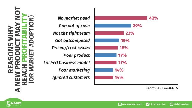 reasons why a product may not reach profitability