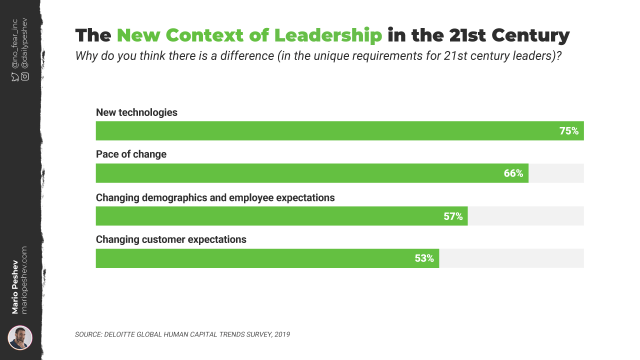 New Context of Leadership