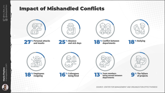 Impact of Mishandled Conflicts