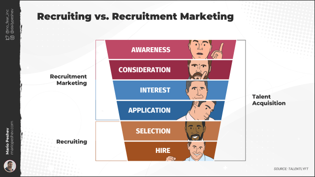 Recruiting vs Recruitment Marketing