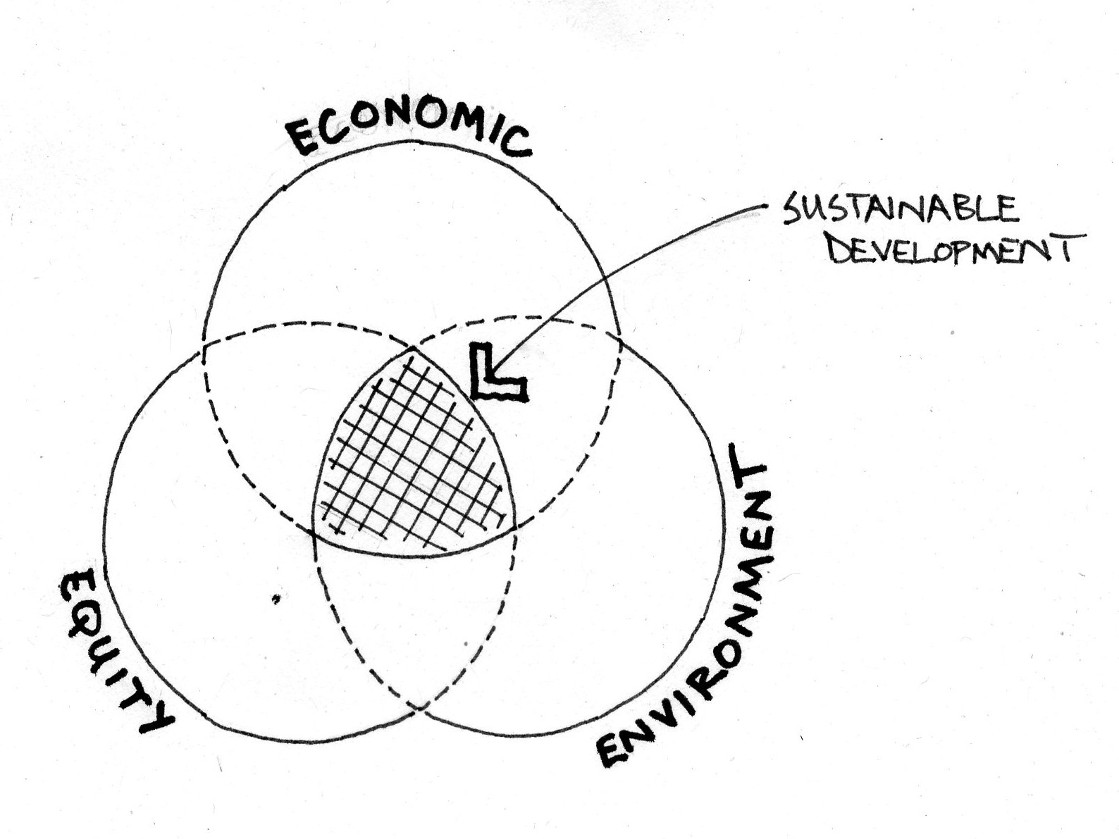 Models Lists And The Evolution Of Sustainable