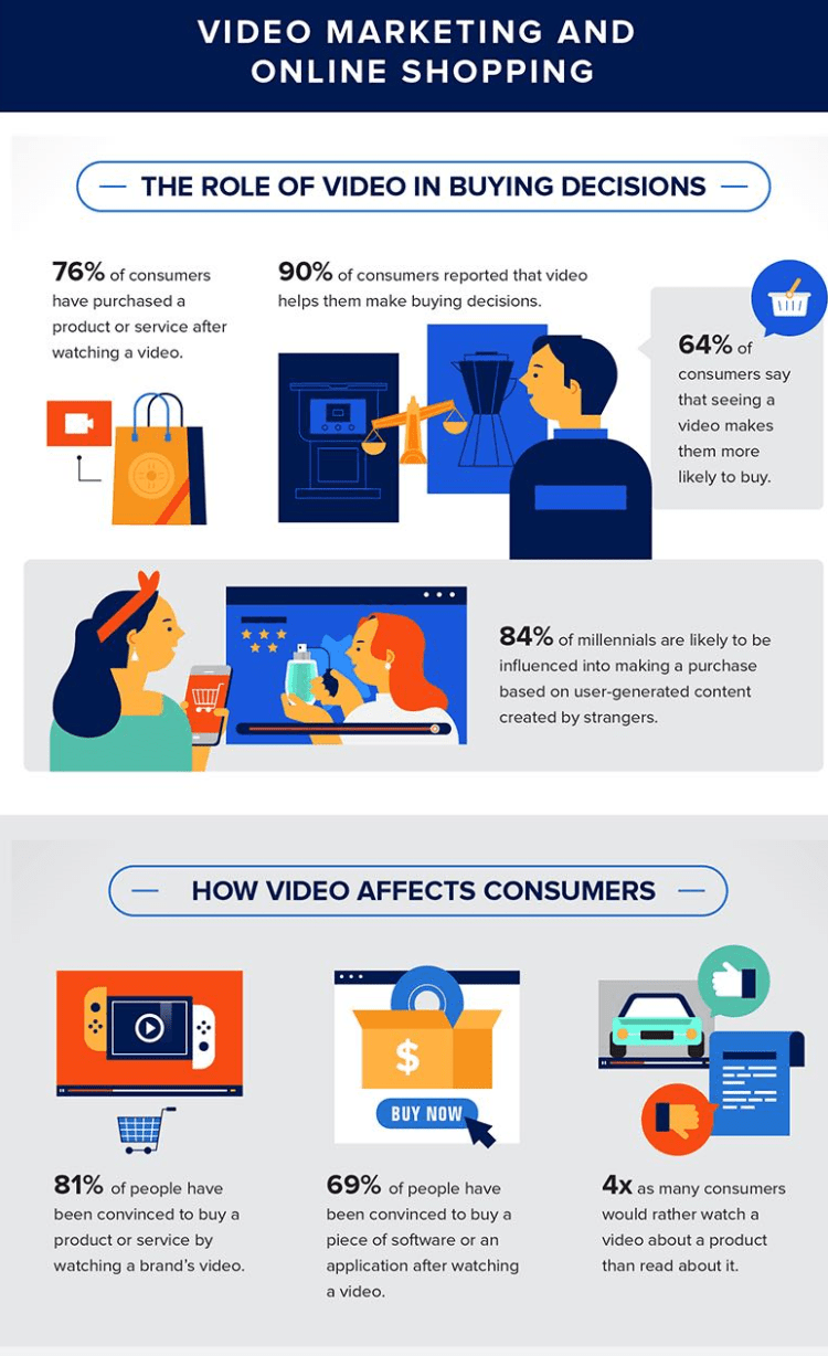 value of video marketing and online shopping