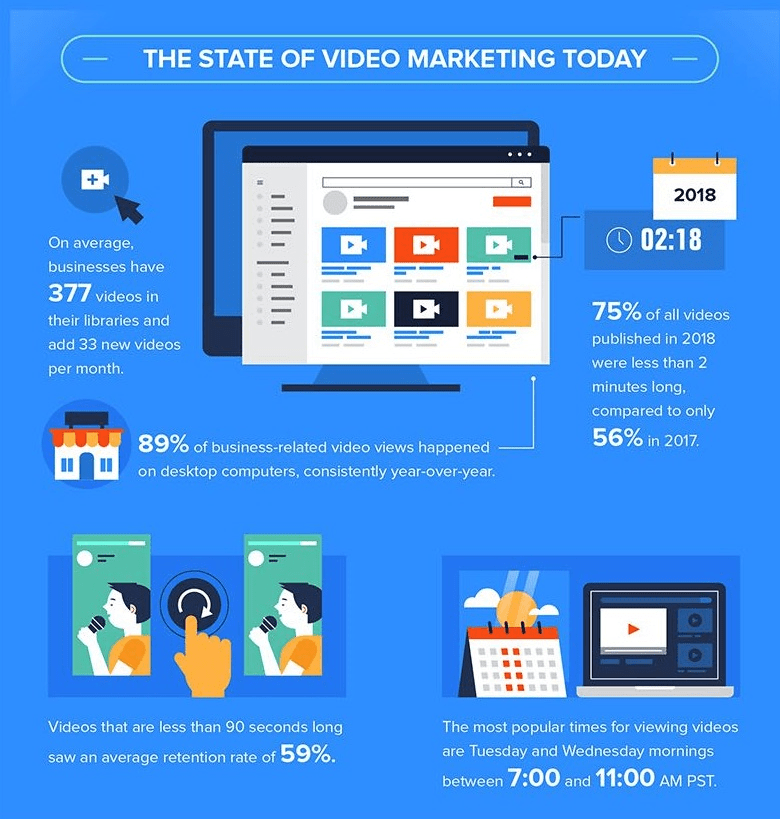 video marketing in today's world