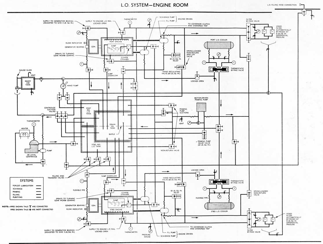 Piping Diagram Engine Room