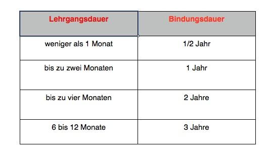 Bindungsdauer an AG
