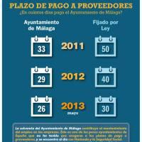 ¿ En cuántos días paga el Ayuntamiento de Málaga?